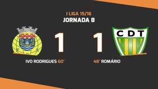 I Liga (8ªJ): Resumo FC Arouca 1-1 CD Tondela
