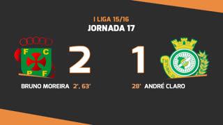 I Liga (17ªJ): Resumo FC P.Ferreira 2-1 Vitória FC