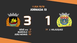 I Liga (13ªJ): Resumo Rio Ave FC 3-1 FC Arouca