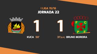 Liga NOS (22ªJ): Resumo Rio Ave FC 1-1 FC P.Ferreira