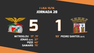 I Liga (28ªJ): Resumo SL Benfica 5-1 SC Braga