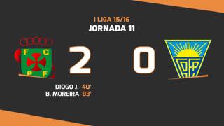 I Liga (11ªJ): Resumo FC P.Ferreira 2-0 Estoril Praia