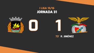 I Liga (31ªJ): Resumo Rio Ave FC 0-1 SL Benfica