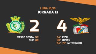 Liga NOS (13ªJ): Resumo Vitória FC 2-4 SL Benfica