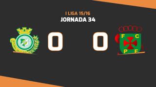 Liga NOS (34ªJ): Resumo Vitória FC 0-0 FC P.Ferreira