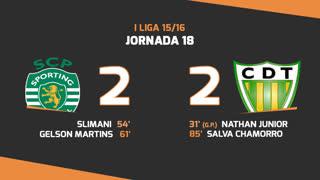I Liga (18ªJ): Resumo Sporting CP 2-2 CD Tondela
