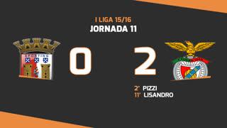 I Liga (11ªJ): Resumo SC Braga 0-2 SL Benfica