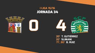 Liga NOS (34ªJ): Resumo SC Braga 0-4 Sporting CP