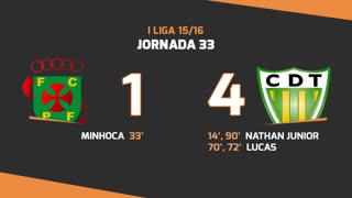 I Liga (33ªJ): Resumo FC P.Ferreira 1-4 CD Tondela