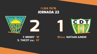 I Liga (22ªJ): Resumo Estoril Praia 2-1 CD Tondela