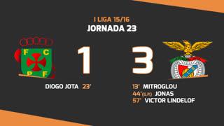 I Liga (23ªJ): Resumo FC P.Ferreira 1-3 SL Benfica
