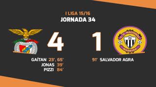 I Liga (34ªJ): Resumo SL Benfica 4-1 CD Nacional