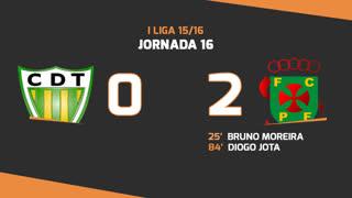 I Liga (16ªJ): Resumo CD Tondela 0-2 FC P.Ferreira
