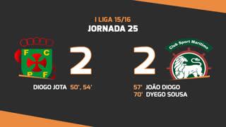 I Liga (25ªJ): Resumo FC P.Ferreira 2-2 Marítimo M.