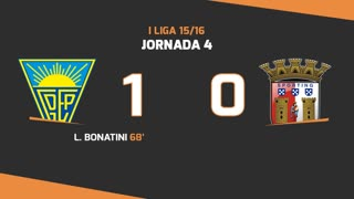 I Liga (4ªJ): Resumo Estoril Praia 1-0 SC Braga