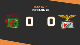 Liga NOS (26ªJ): Resumo FC P.Ferreira 0-0 SL Benfica