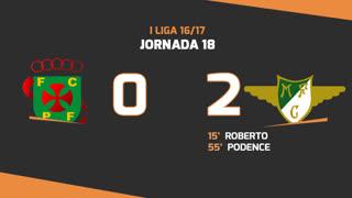 Liga NOS (18ªJ): Resumo FC P.Ferreira 0-2 Moreirense FC