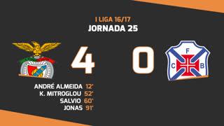 Liga NOS (25ªJ): Resumo SL Benfica 4-0 Os Belenenses