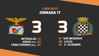 I Liga (17ªJ): Resumo SL Benfica 3-3 Boavista FC