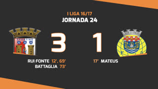 Liga NOS (24ªJ): Resumo SC Braga 3-1 FC Arouca
