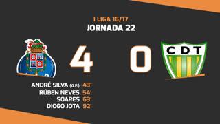 Liga NOS (22ªJ): Resumo FC Porto 4-0 CD Tondela
