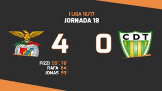 Liga NOS (18ªJ): Resumo SL Benfica 4-0 CD Tondela