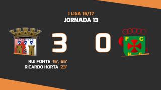 I Liga (13ªJ): Resumo SC Braga 3-0 FC P.Ferreira