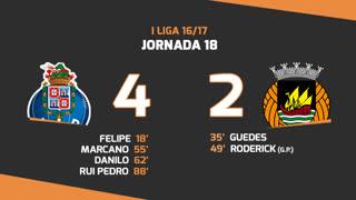 Liga NOS (18ªJ): Resumo FC Porto 4-2 Rio Ave FC