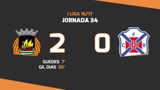 Liga NOS (34ªJ): Resumo Rio Ave FC 2-0 Belenenses