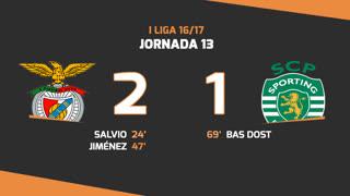 Liga NOS (13ªJ): Resumo SL Benfica 2-1 Sporting CP