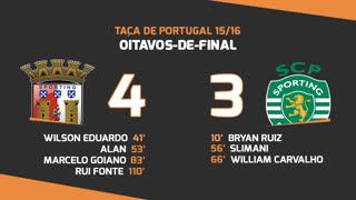 Taça de Portugal (Oitavos de Final): Resumo SC Braga 4-3 Sporting CP