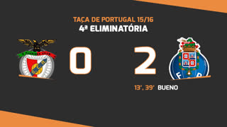 Taça de Portugal (4ª Eliminatória): Resumo Angrense 0-2 FC Porto
